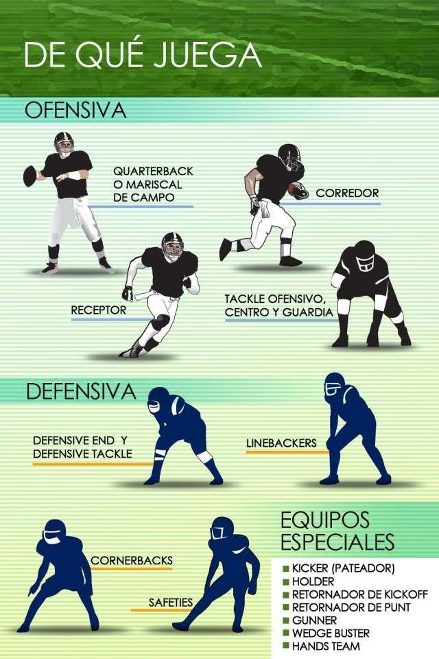 Cuáles son las posiciones de los jugadores en el fútbol americano