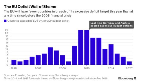 These Eight EU Countries Are in the Budget Danger Zone - Bloomberg Business