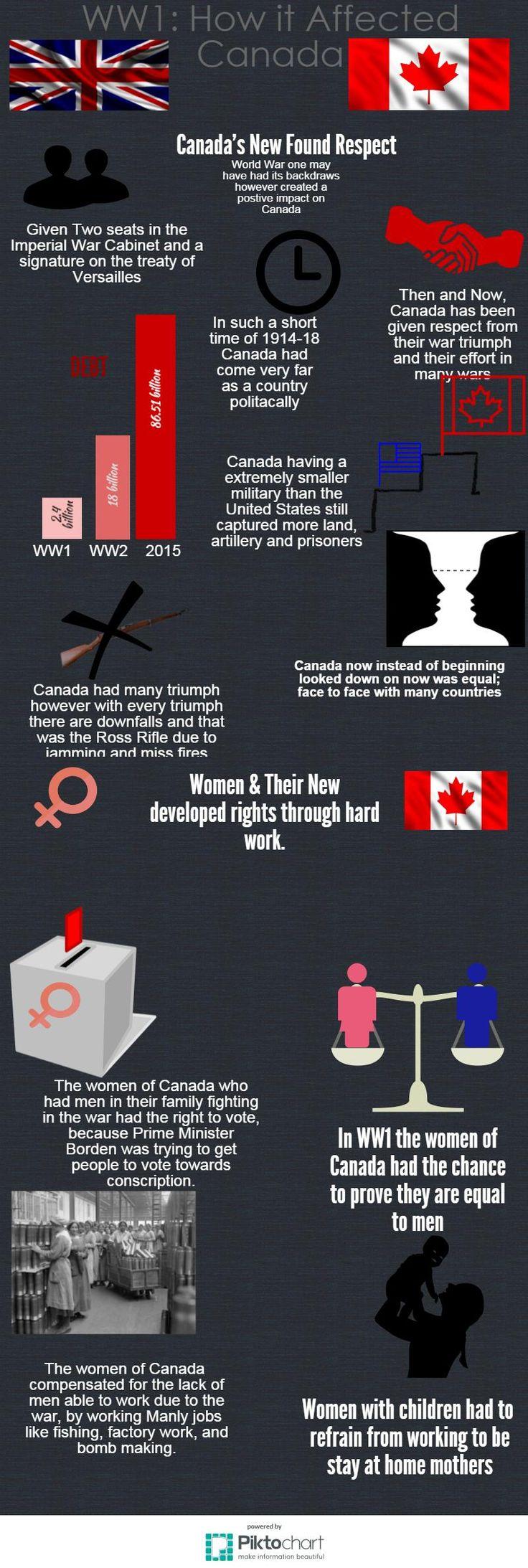 WWI Infographic Fall 2015