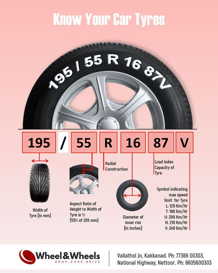 What does tyre size mean? The tyre size might read like