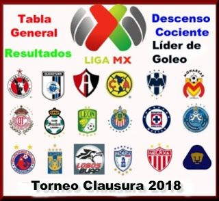 Blog de palma2mex : Liga MX – J5 – Resultados, Tabla General, descenso...
