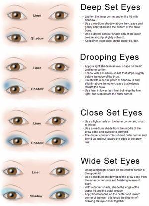 Eyeshadow Application by Eye Type