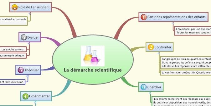 La démarche scientifique en cycle 3: carte mentale