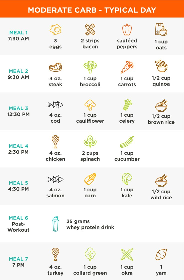 Carb Cycling: The 30-Day Nutrition Plan That Actually