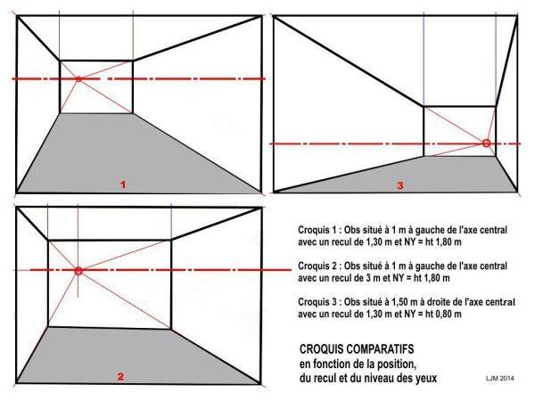 INCIDENCE DU POINT DU POINT FOCAL ET DE LA DISTANCE 3 Déplacements de l'observateur