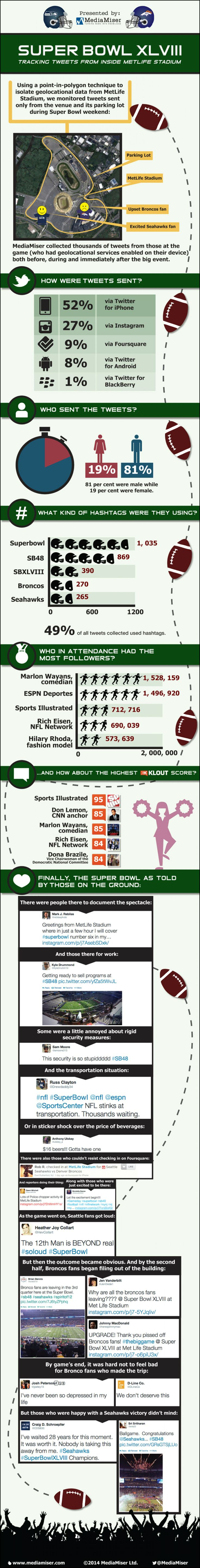 Super Bowl XLVIII: Tracking Tweets from Inside MetLife Stadium Infographic  @Heather Joy