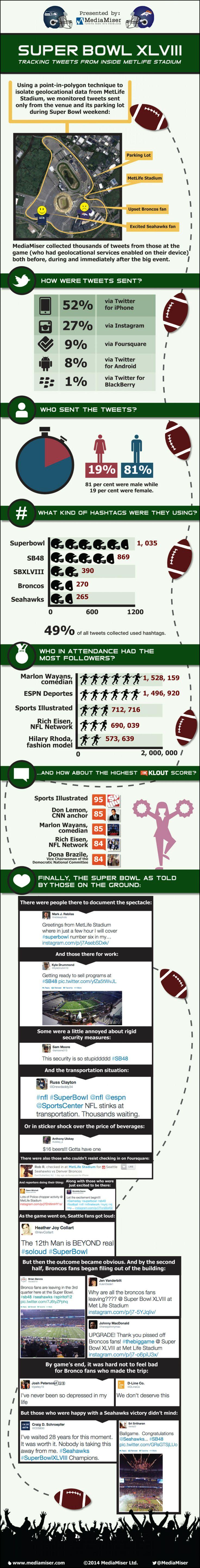 Super Bowl XLVIII: Tracking Tweets from Inside MetLife Stadium Infographic  @Heather Joy