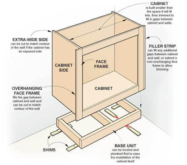 How To Build A Small Wall Cabinet With Kreg Screws