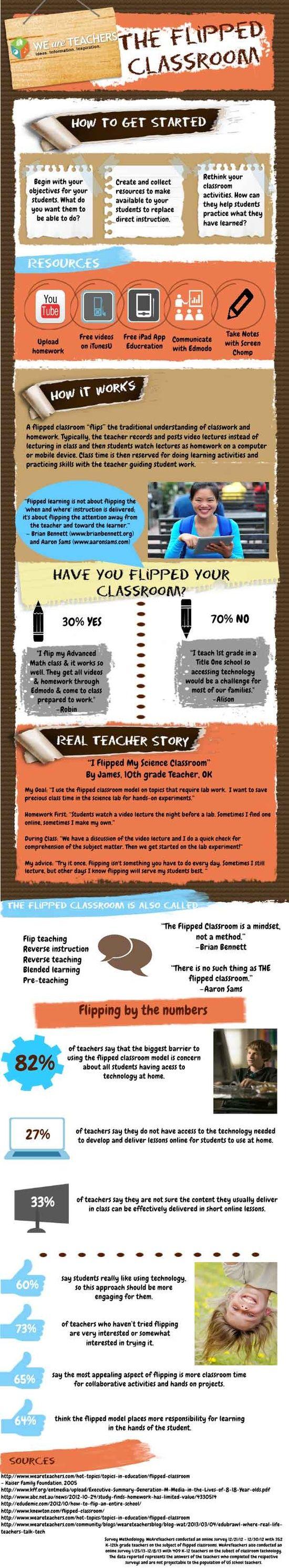 Profa Baros's Classroom: Flipping my TPRS classroom