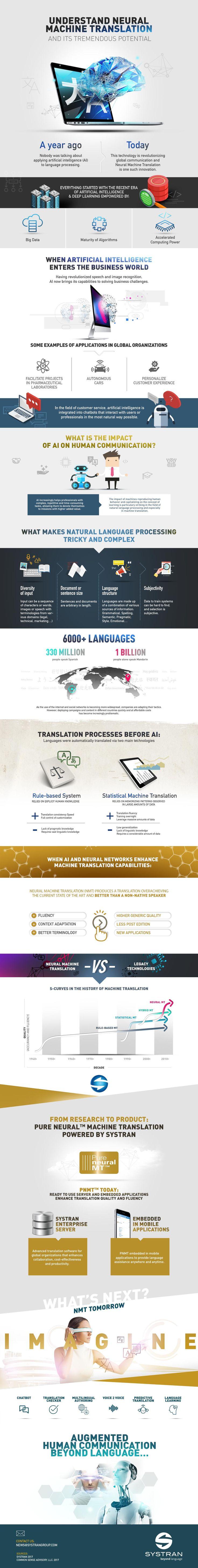 The white apron english translation - Understand Neural Machine Translation