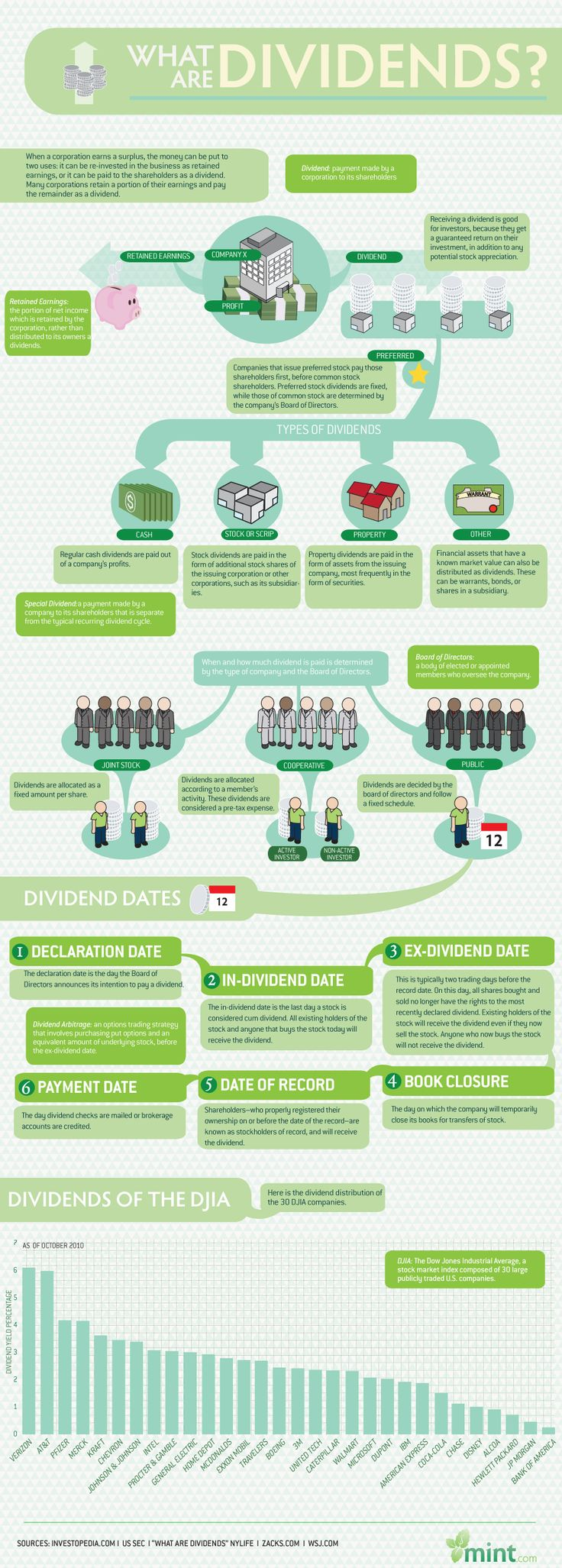 Learning money and bank terms can be confusing. This infographic was designed to answer the question: What are dividends? The graph explains that when