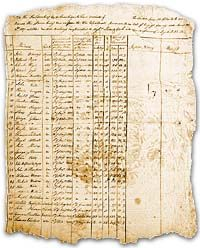 Roster of men on the journey with Lewis and Clark.
