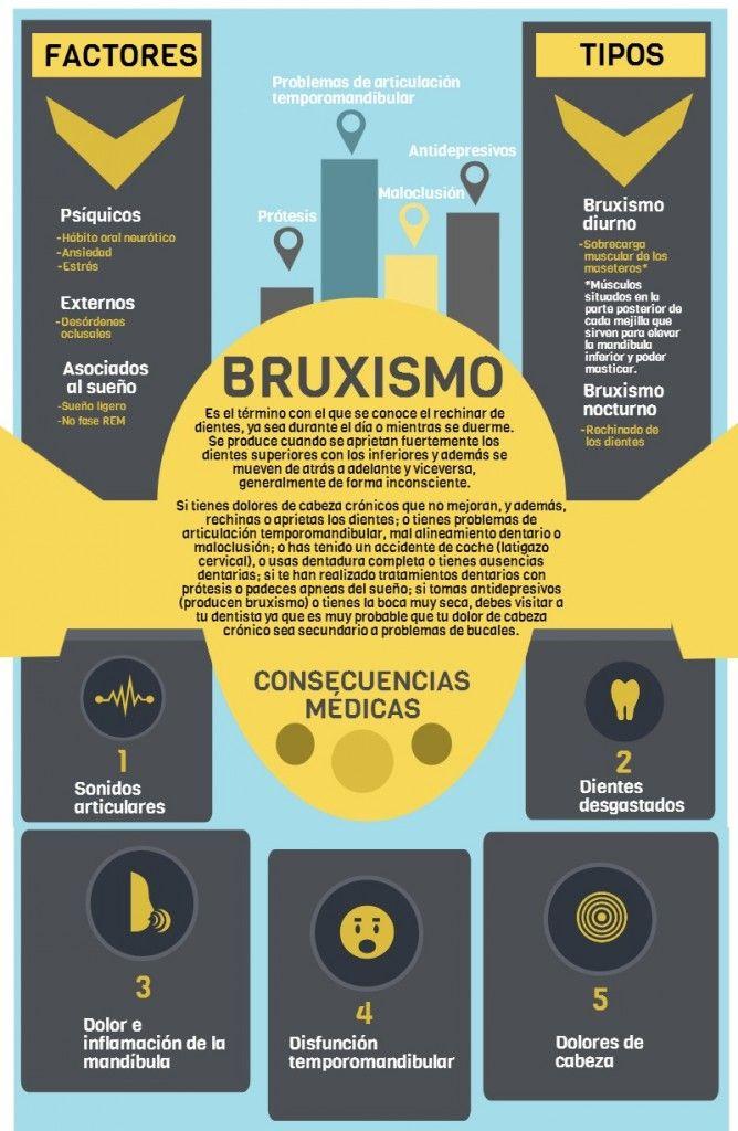 #Infografia: el #bruxismo o 'rechinar de dientes'