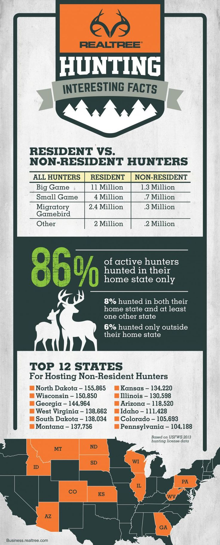 Over the past 30 years, the number of non-resident hunting licenses, tags, permits and stamps as a percentage of total purchases increased from 5.8% of total purchases in 1983 to 8.8% in 2013.This trend indicates a greater mobility of hunters across state lines. See more details >>