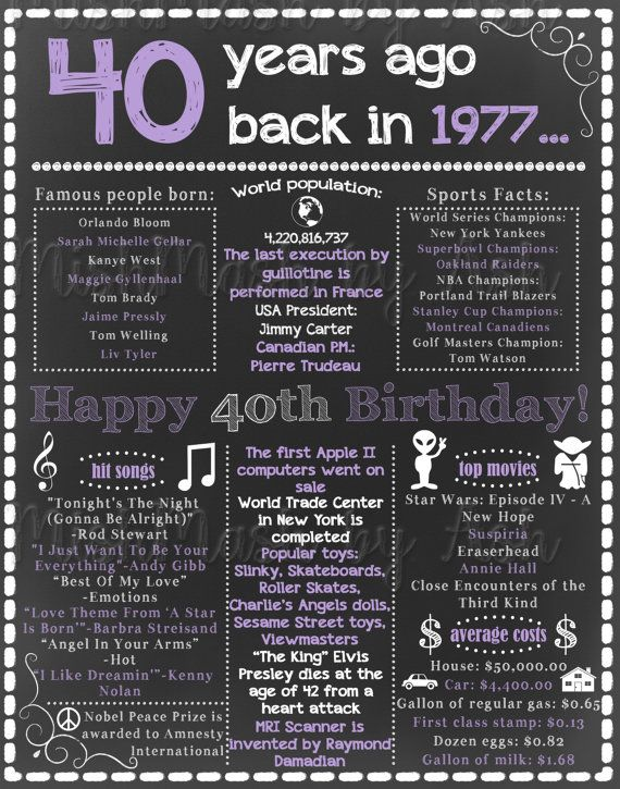 40th Birthday for Her 40th Birthday Chalkboard by mishmashbyash