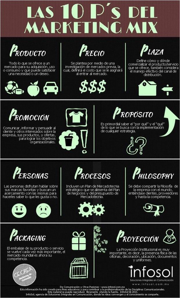 Las 10 P del #Marketing mix. #Marketing es todo aquello que rodea a tu producto