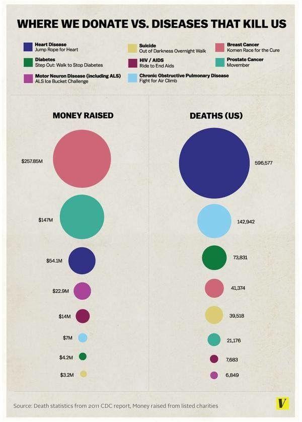 Money Raised For Diseases Vs Actual Deaths By Diseases