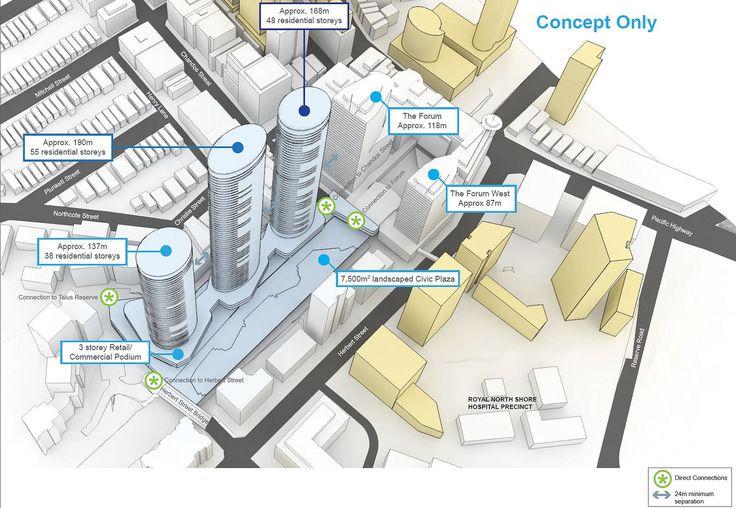 The Future of St Leonards, Sydney