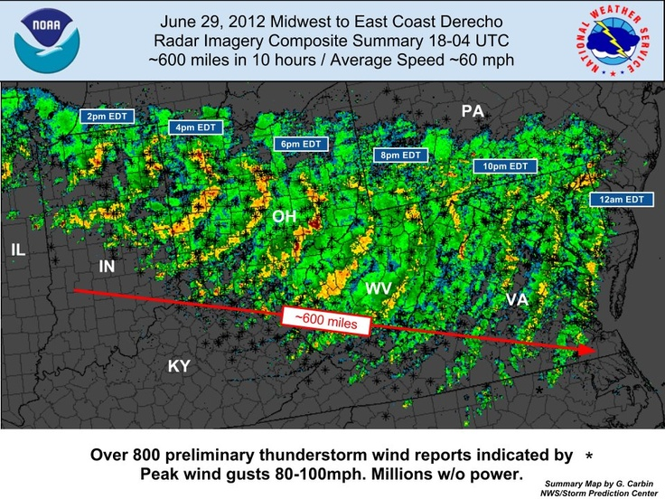 radar summary of the derecho storms that destroyed WV before the 4th of July. Our electric was out for over 2 weeks. It was 85+ degrees outside everyday. Gas stations and stores were closed for days. We had to drive to Kentucky just to find a generator and get gas.
