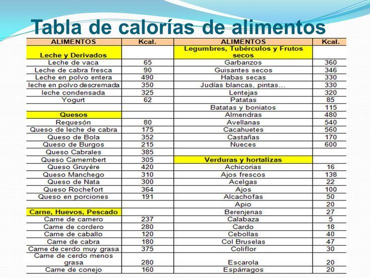 M s de 25 ideas incre bles sobre alimentos bajos en - Calorias boquerones en vinagre ...