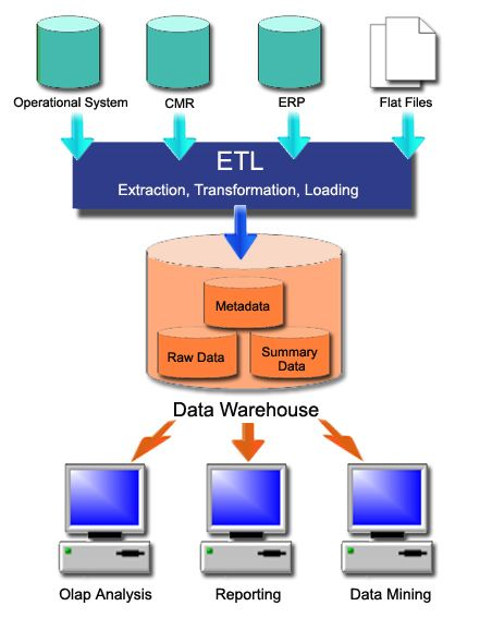 We created this conceptual diagram to illustrate ETL and Data