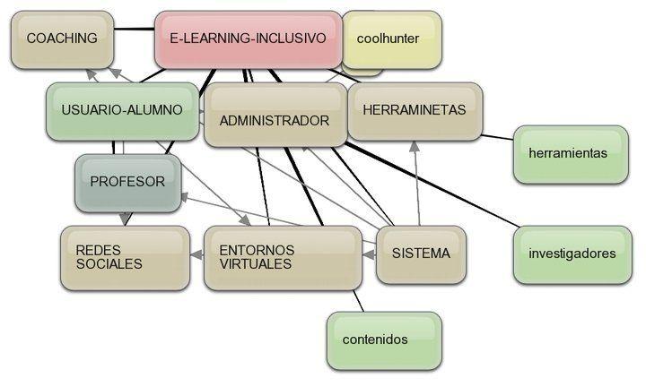 PROPONEMOS UN E-LEARNING-INCLUSIVO UBICUO, PARA LA MEJORA DE LOSAPRENDIZAJES .@Juan Farnós Miró