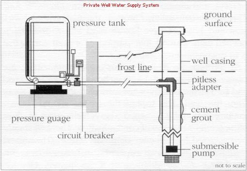 This is an example of a residential well pump water system ...