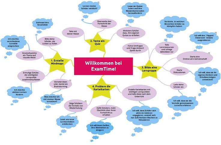 Verwende diese Mindmap als Leitfaden für deinen Unterricht und arbeite deine Ziele als Lehrer heraus mit den Lernwerkzeugen von ExamTime!  https://www.examtime.com/de/p/1930584