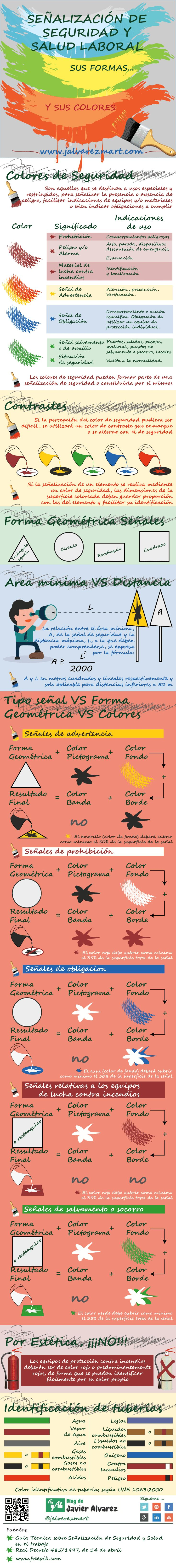 Señalización Seguridad y Saludo Laboral: Formas y Colores #infografia #infographic #prl