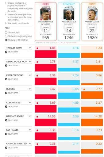 Rojo MUFC stats
