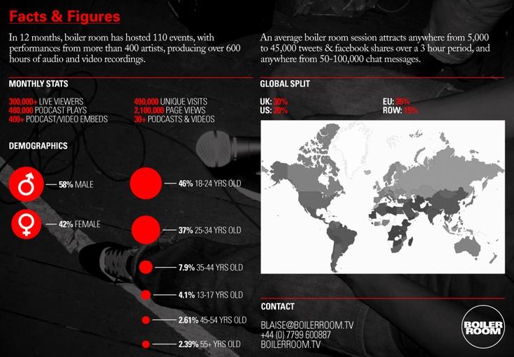 Boiler room stats - April 10 2012