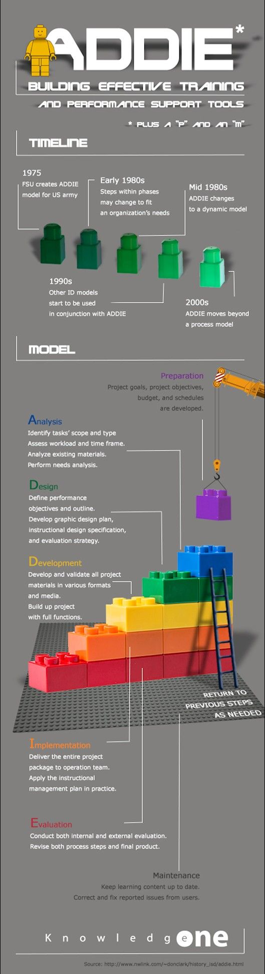 The ADDIE Model - Generic Process Used by Instructional Designers Infographic - http://elearninginfographics.com/the-addie-model-generic-process-used-by-instructional-designers/