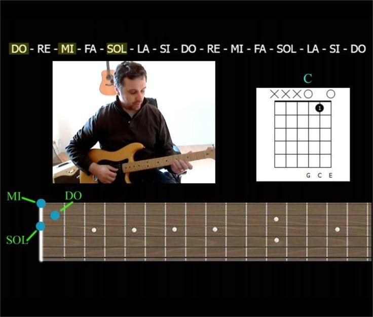 Astuce pour composer et improviser à la guitare