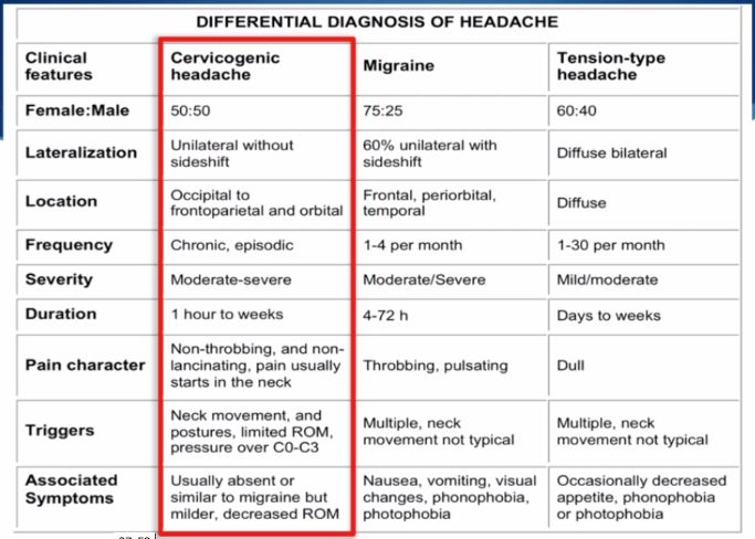 criteria for botox for migraines