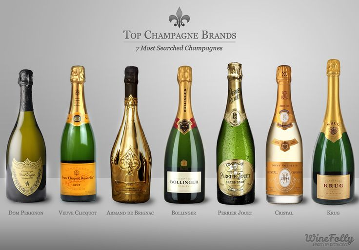 Here are the 7 most searched top Champagne brands and some great alternatives for those who like to go off the beaten path. 1. Dom Perignon 2. Veuve Clicquot