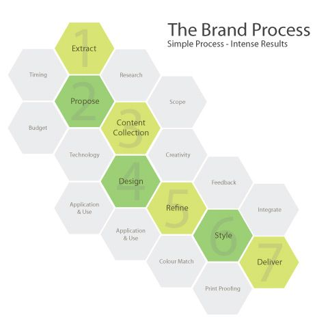 Brand Development - How to Build and Develop Your Brand