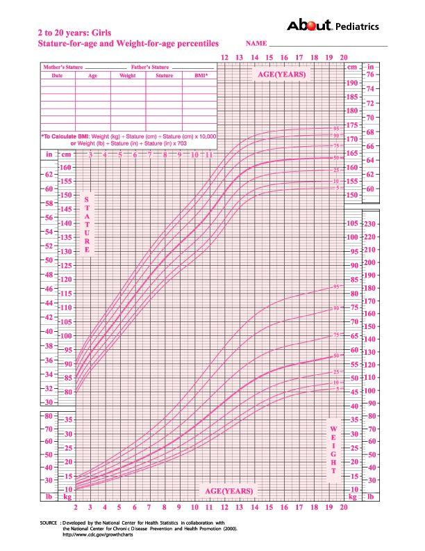 Snap Pediatric Growth Chart Girls Google Search Baby Health