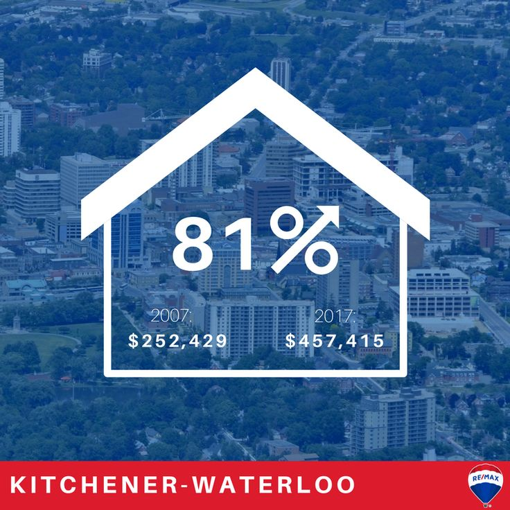 Kitchener-Waterloo is up 81% in 10 years. Low-interest rates, population growth, investment and unprecedented equity gains all combined to spark one of the strongest decades for price appreciation in Ontario's six largest housing markets. Here's 2007-2017 at a glance: