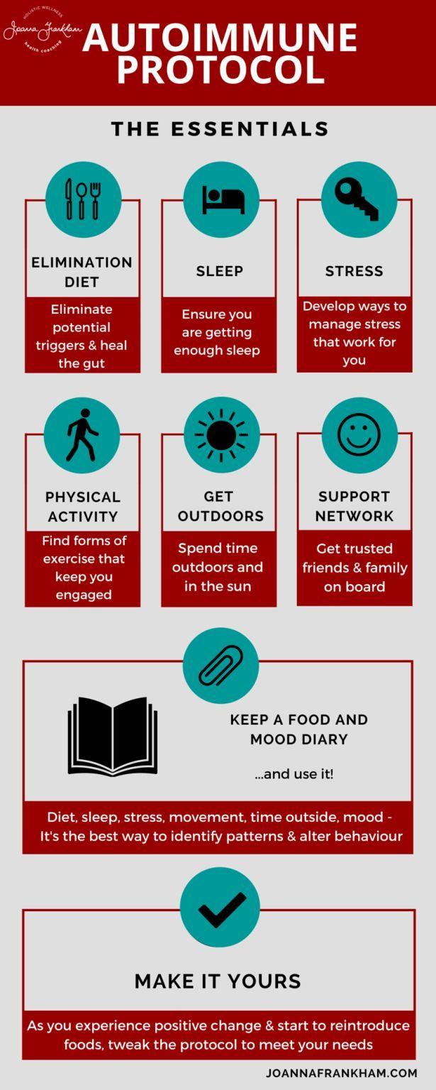 JFC Autoimmune Protocol Infograph