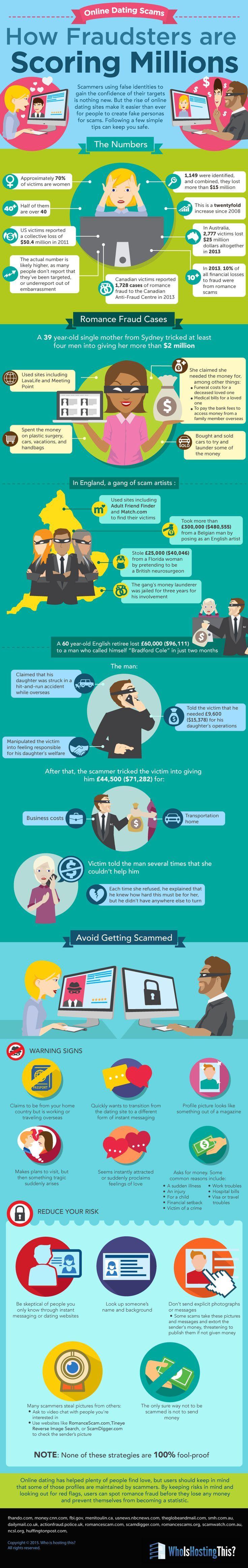 17 best Scams Fraud & Crime News & Info images on Pinterest