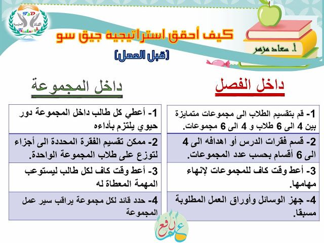 استراتيجية جيق سو ضمن استراتيجيات التعلم النشط Jig Saw Strategy 3ilm Nafi3 Active Learning Strategies Teaching Tips Teaching Strategies