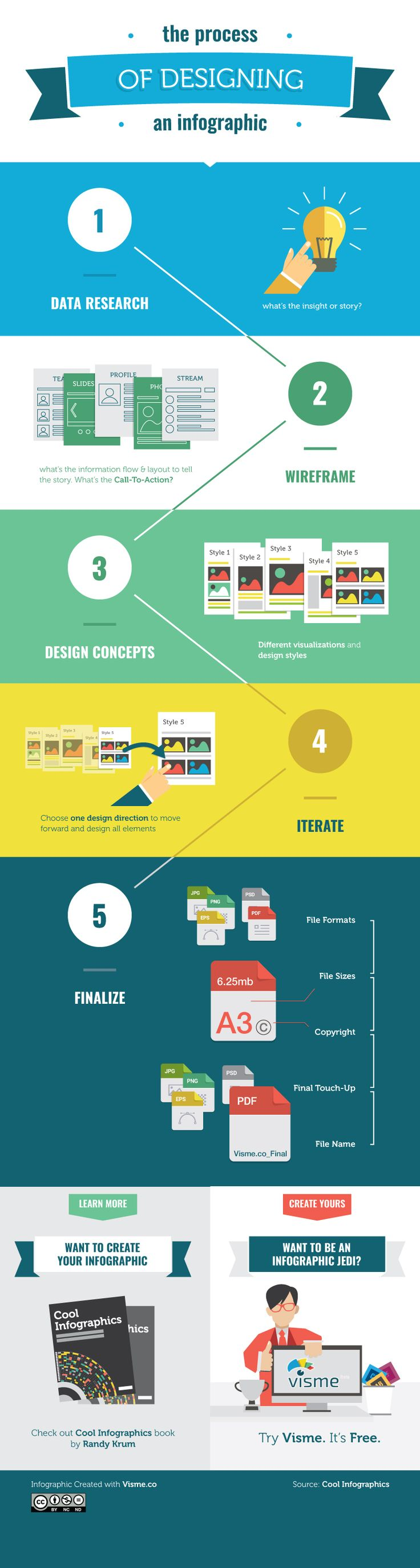 The process of designing an infographic! Simplified in 5 steps!