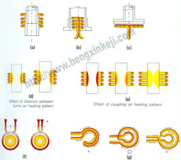 What is Induction Heating and induction heating principle