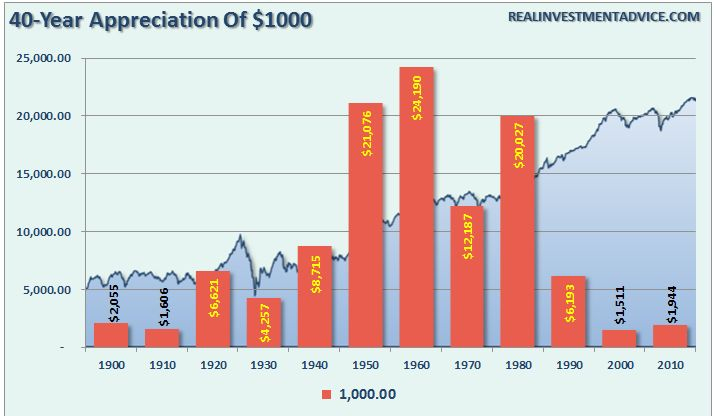 capital appreciation of a $1000 initial investment by decade