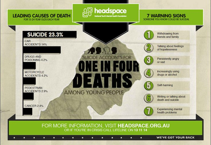 headspace Australia suicide infographic