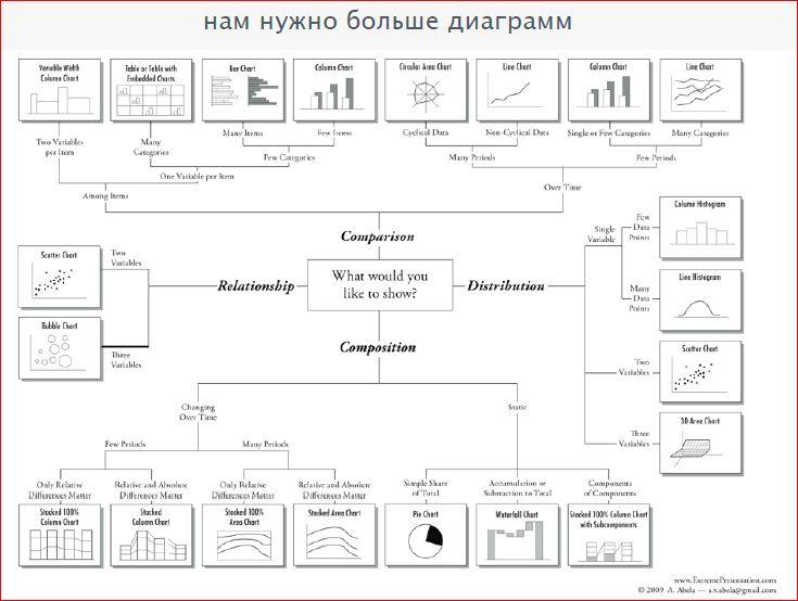 Визуализация данных в браузере с помощью D3.js / Блог компании Конференции Олега Бунина (Онтико) / Хабрахабр