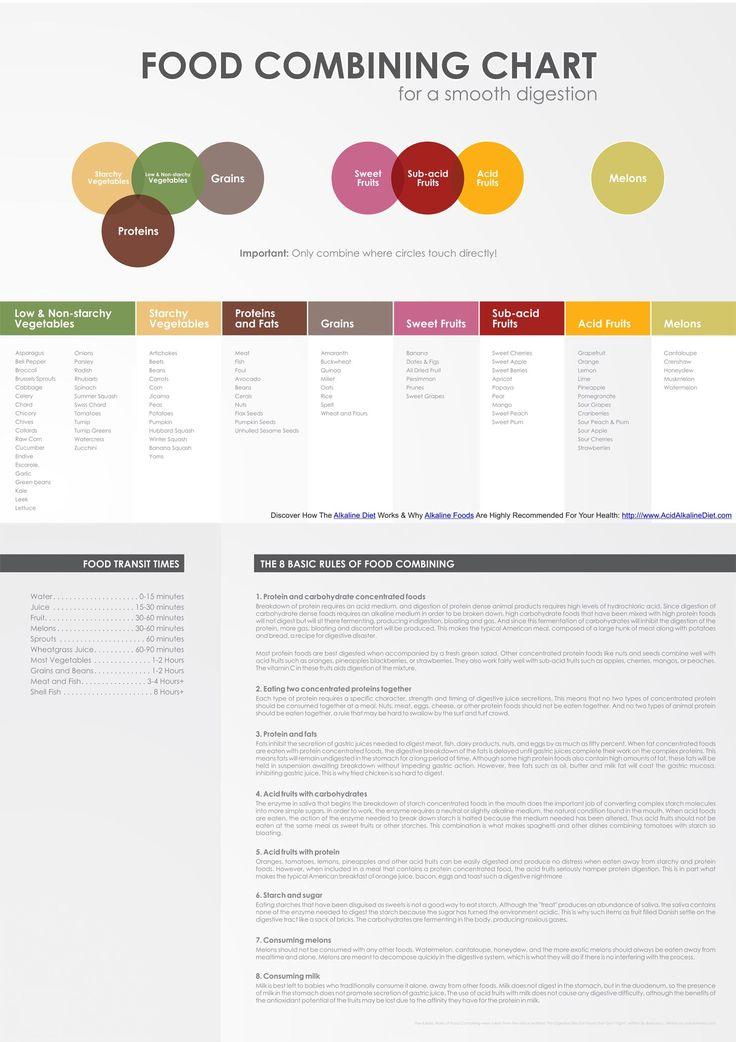 Food Combining Chart (via acidalkalinediet.com)