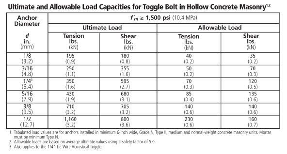Toggle bolts are a type of fastener with specially designed &qout;wings&qout; that open to distribute the weight of a secured item over a larger surface area.  These types of bolts are perfectly suited for applications involving hanging items on hollow walls (e.g. drywall or plaster walls). Wikipedia defines…