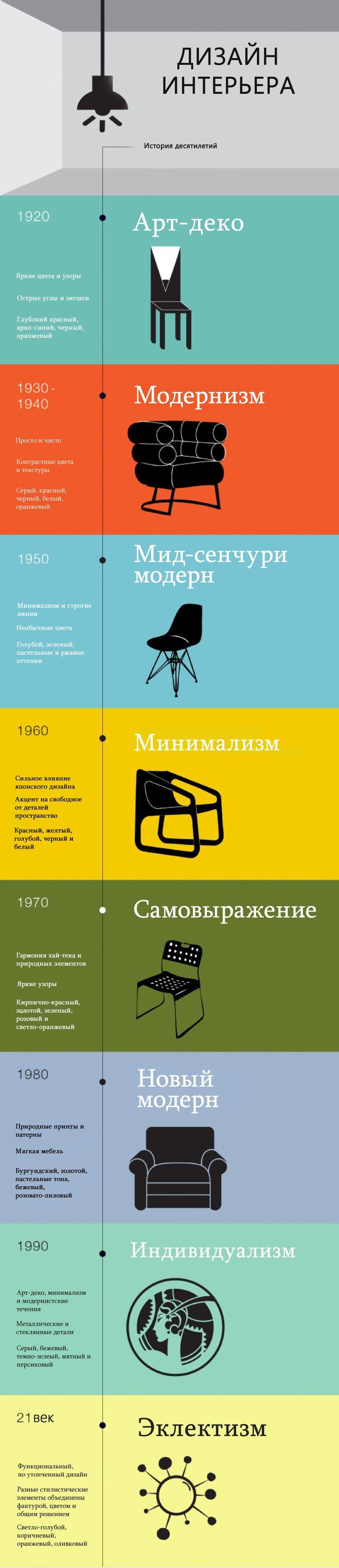 Инфографика об истории дизайна интерьеров
