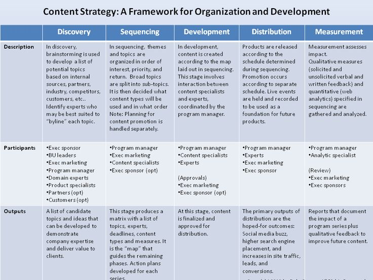 Framework and strategy for content marketing #ContentMarketing #ContentStrategy